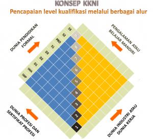 Image result for diagram jenjang KKNI